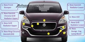 Video - Suzuki Ertiga Dreza launched in Indonesia for Rs 10.4 Lakhs